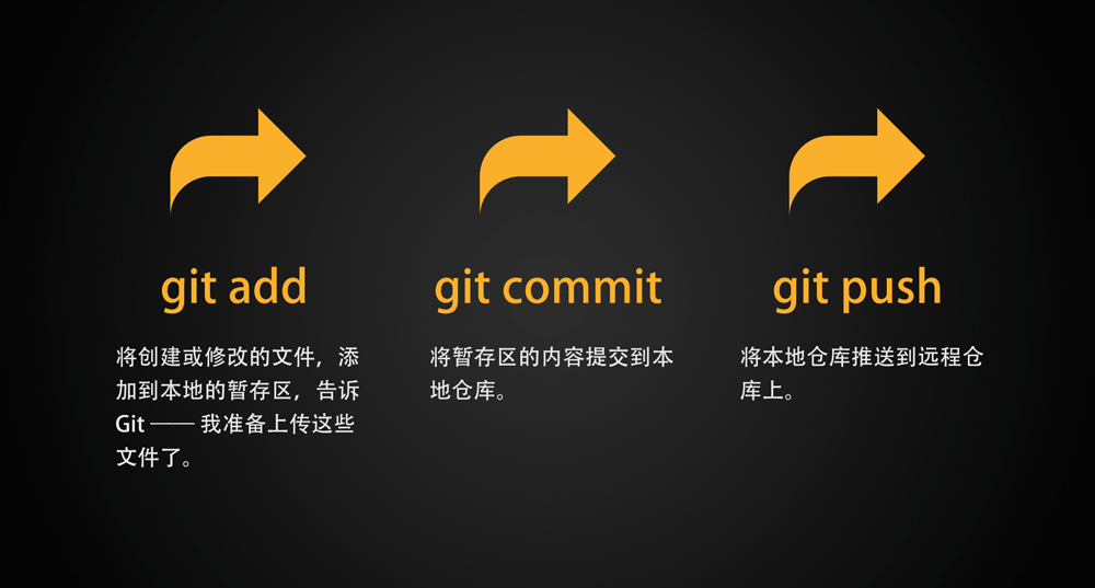 Git入门课 和 Github及码云的使用